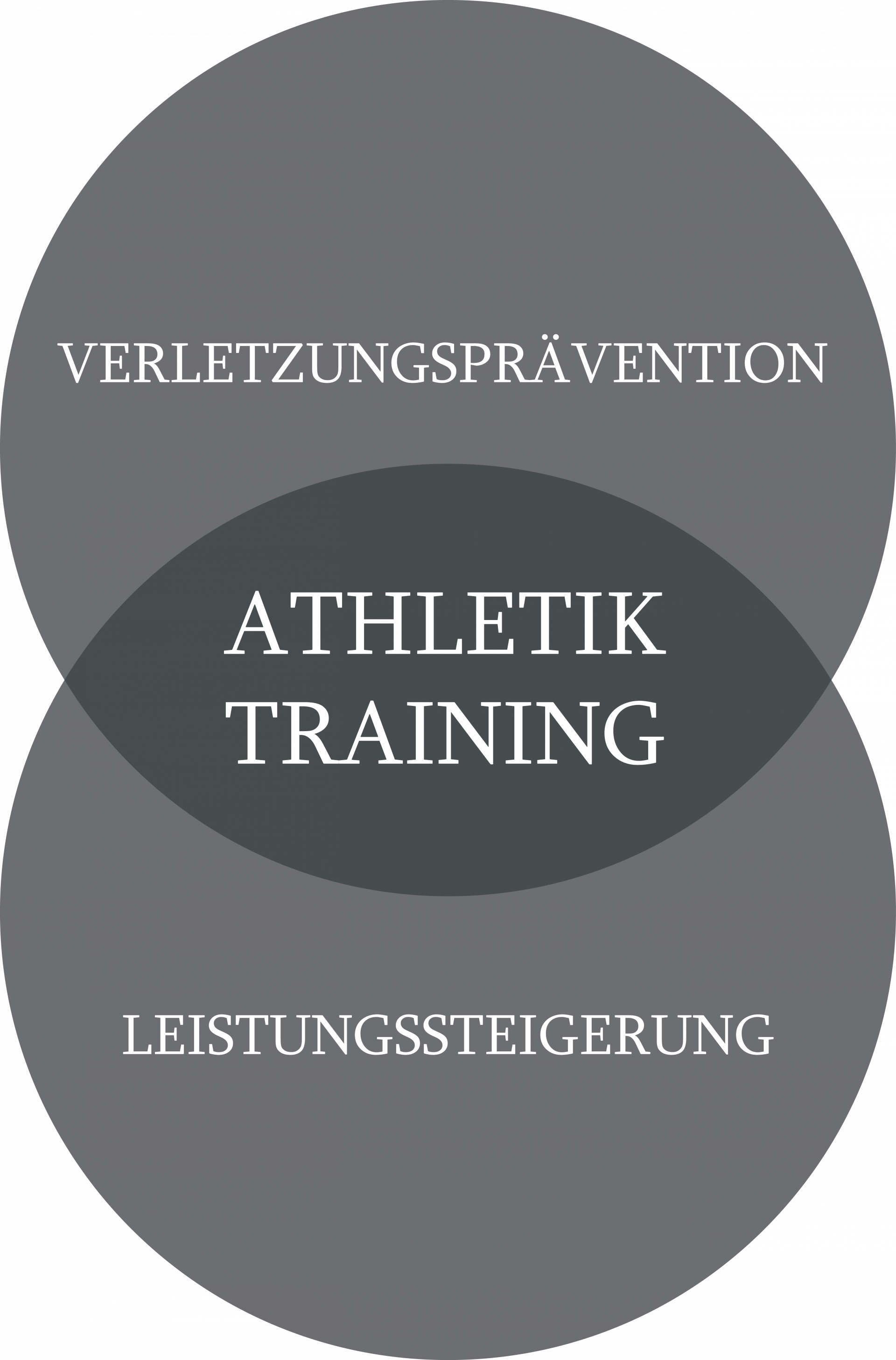 Venn-Diagramm: Athletik Training als Schnittmenge von Verletzungsprävention und Leistungssteigerung