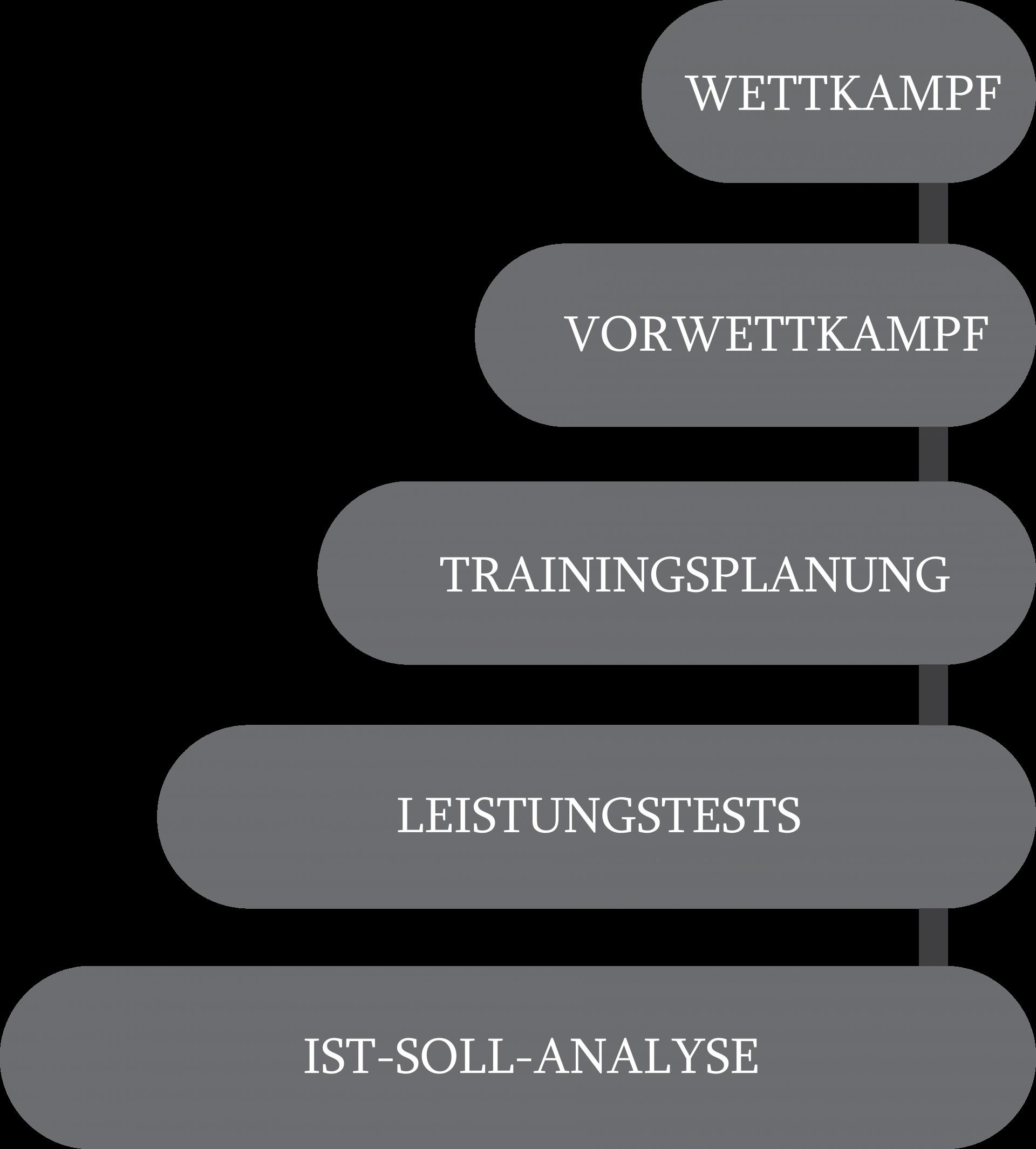 Ablauf der Trainingsplanung: 1. Ist-Soll-Analyse, 2. Leistungstests, 3. Trainingsplanung, 4. Vorwettkampf, 5. Wettkampf