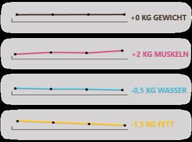 Philosophie der Ernährungsberatung mit Training in Bern: + 2 kg Muskeln, - 1.5 kg Fett, - 0.5 kg Wasser.